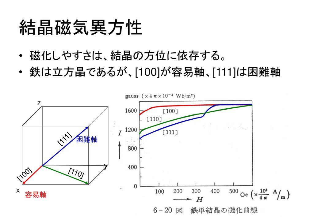 結晶磁気異方性 磁化しやすさは、結晶の方位に依存する。 鉄は立方晶であるが、[100]が容易軸、[111]は困難軸 z [111] 困難軸